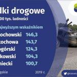 Najwięcej wypadków i ofiar na drogach jest w powiecie częstochowskim