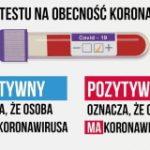 147. nowych przypadków zakażenia koronawirusem w Częstochowie i powiecie