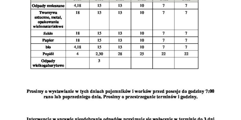 Harmonogram odbioru odpadów październik 2021 – marzec 2022